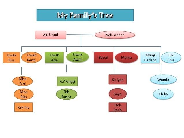 powerpoint family tree