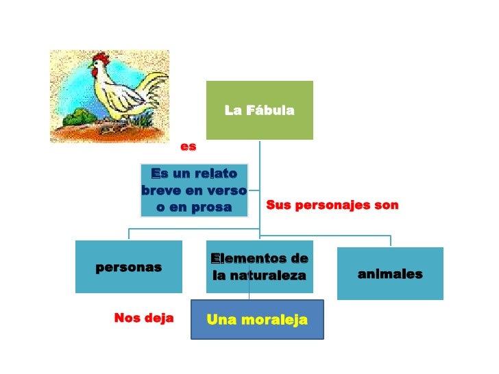 La Fábula             es      Es un relato     breve en verso       o en prosa        Sus personajes son                  ...