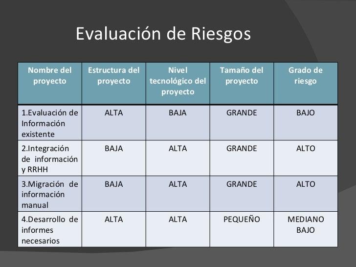 Evaluación de Riesgos Nombre del proyecto Estructura del proyecto Nivel tecnológico del proyecto Tamaño del proyecto Grado...