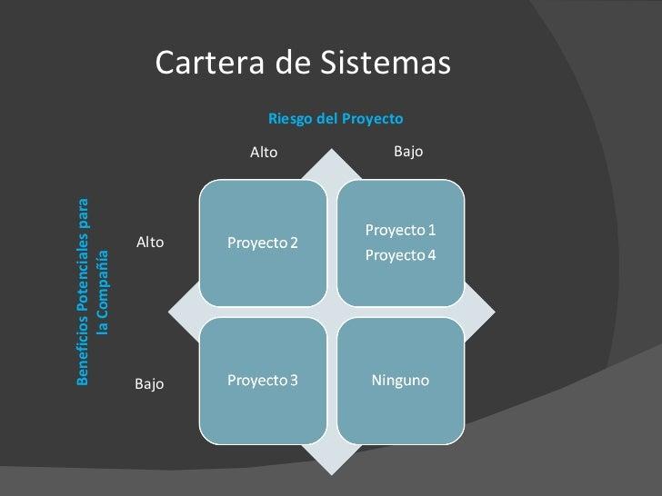Cartera de Sistemas Riesgo del Proyecto Beneficios Potenciales para la Compañía Alto Bajo Alto Bajo