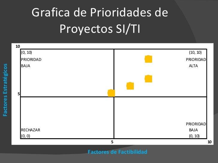 Grafica de Prioridades de Proyectos SI/TI Factores de Factibilidad Factores Estratégicos