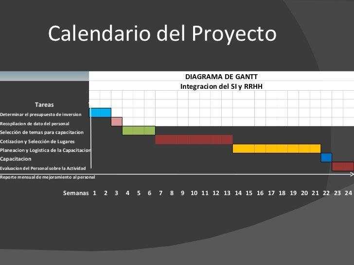 Calendario del Proyecto DIAGRAMA DE GANTT Integracion del SI y RRHH                         Tareas...