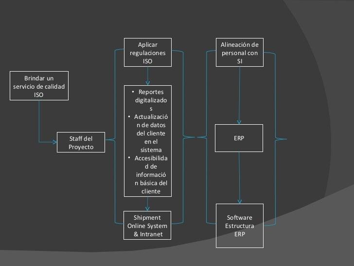 Brindar un servicio de calidad ISO Staff del Proyecto Aplicar regulaciones ISO <ul><li>Reportes digitalizados </li></ul><u...