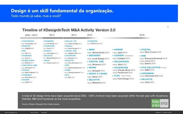 fabricio.dore@gmail.com AIM Brasil - 11 de Maio de 2016#future_fintech @superfab Design é um skill fundamental da organiza...