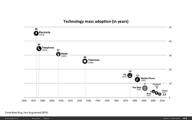 Fonte:Brett King, livro Augmented (2015) fabricio.dore@gmail.com AIM Brasil - 11 de Maio de 2016#future_fintech @superfab