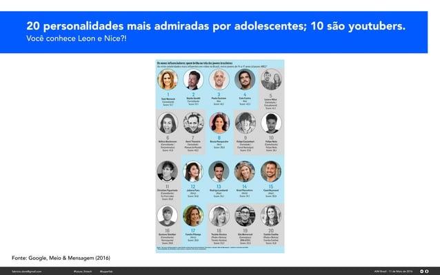20 personalidades mais admiradas por adolescentes; 10 são youtubers. Você conhece Leon e Nice?! Fonte: Google, Meio & Mens...