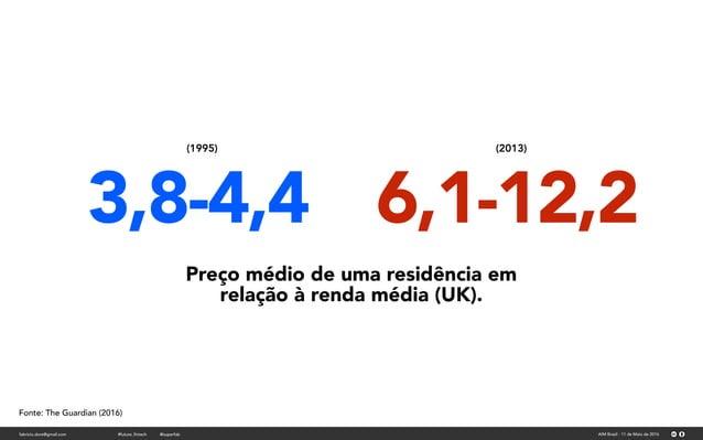 Preço médio de uma (1995) Dívida Estudantil Americana (2013) fabricio.dore@gmail.com AIM Brasil - 11 de Maio de 2016#futur...