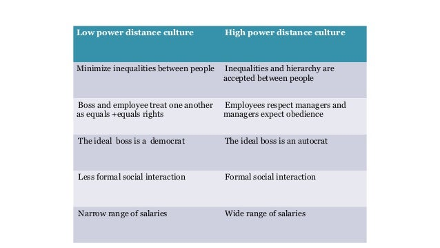 a description of an imbalance between high power and low power Compared to arab countries where the power distance is very high (80) and austria where it very low (11), germany is somewhat in the middle germany does not have a large gap between the wealthy and the poor, but have a strong belief in equality for each citizen.
