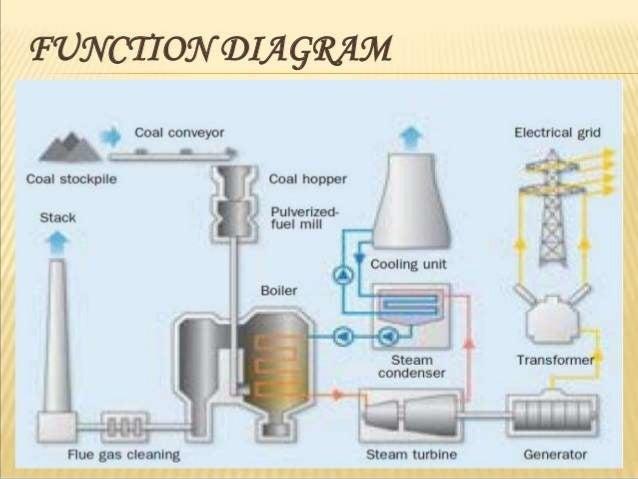 ppt for power plant rh slideshare net Geothermal Power Plant Model Geothermal Power Plant Animation
