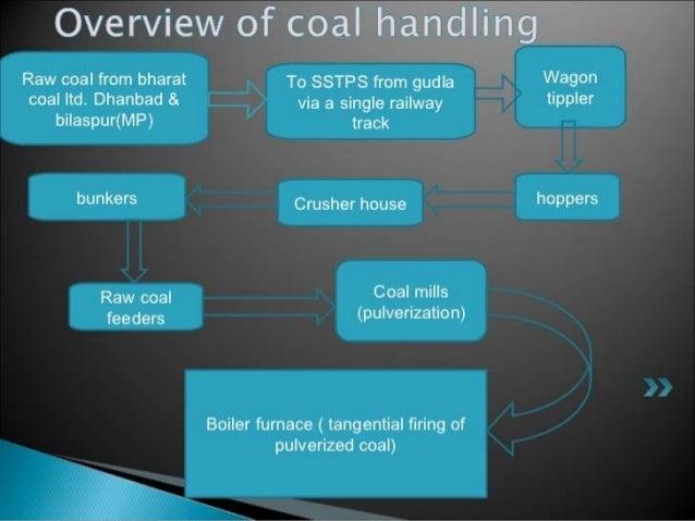 ppt for power plant rh slideshare net  block diagram of nuclear power plant ppt