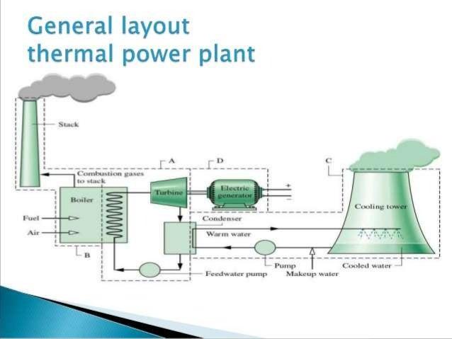 Power Plant Diagram Ppt - Basic Wiring Diagram •