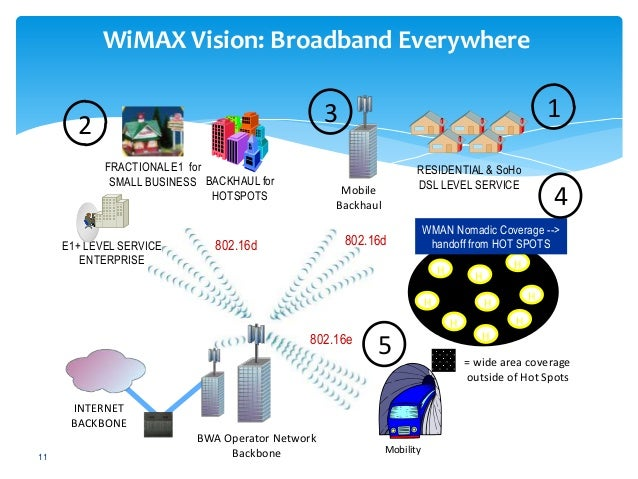 Wi-max technology ppt.