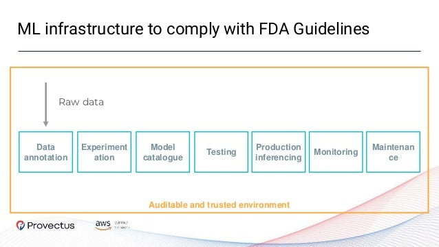 ML infrastructure to comply with FDA Guidelines Auditable and trusted environment Data annotation Raw data Experiment atio...