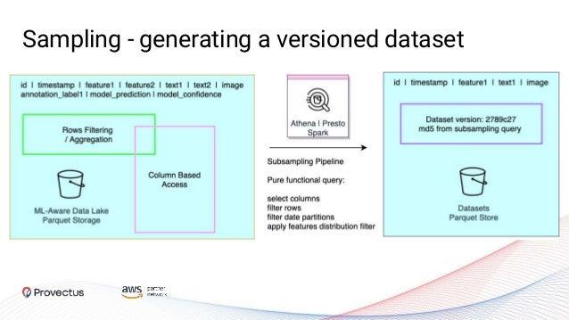 Sampling - generating a versioned dataset