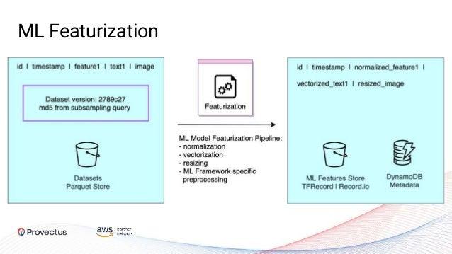 ML Featurization