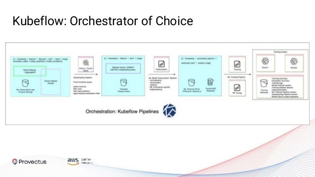 Kubeflow: Orchestrator of Choice