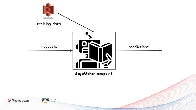 SageMaker endpoint requests predictions production request storage training data