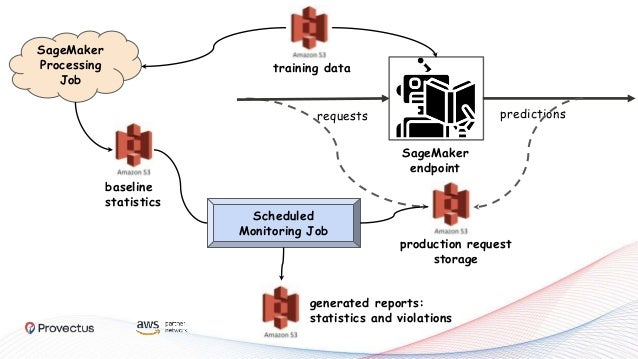 SageMaker endpoint requests predictions SageMaker Processing Job Scheduled Monitoring Job generated reports: statistics an...