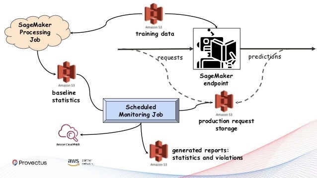 SageMaker endpoint requests predictions training data baseline statistics SageMaker Processing Job Scheduled Monitoring Jo...