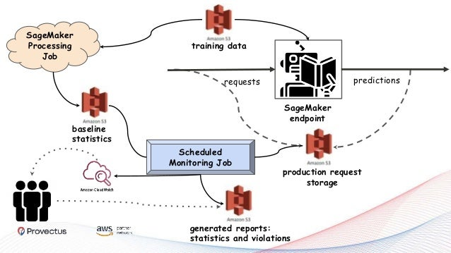 What is REALLY SageMaker Model Monitoring?