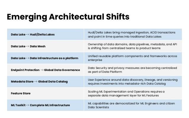 Emerging Architectural Shifts Data Lake -> Hudi/Delta Lakes Hudi/Delta Lakes bring managed ingestion, ACID transactions an...