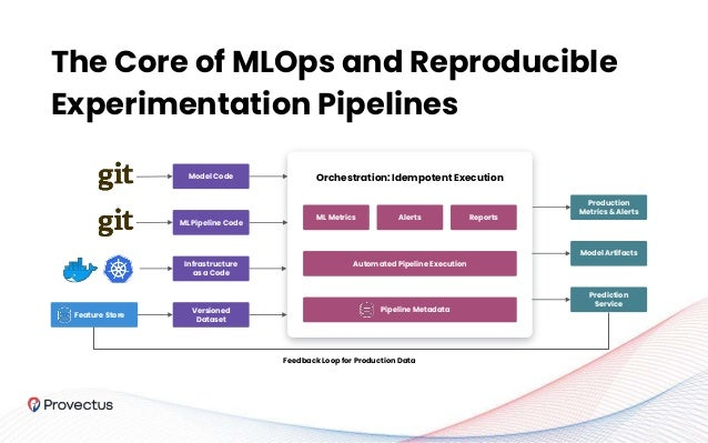 The Core of MLOps and Reproducible Experimentation Pipelines Model Code ML Pipeline Code Infrastructure as a Code Versione...