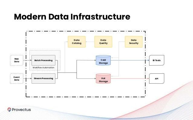 Raw Data Hot Storage Event Data Stream Processing BI Tools API Batch Processing Cold Storage Workflow Automation Data Cata...