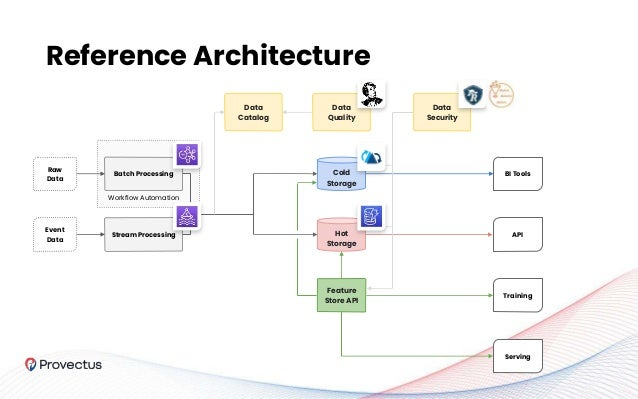 Reference Architecture Raw Data Hot Storage Event Data Stream Processing BI Tools API Batch Processing Cold Storage Workfl...
