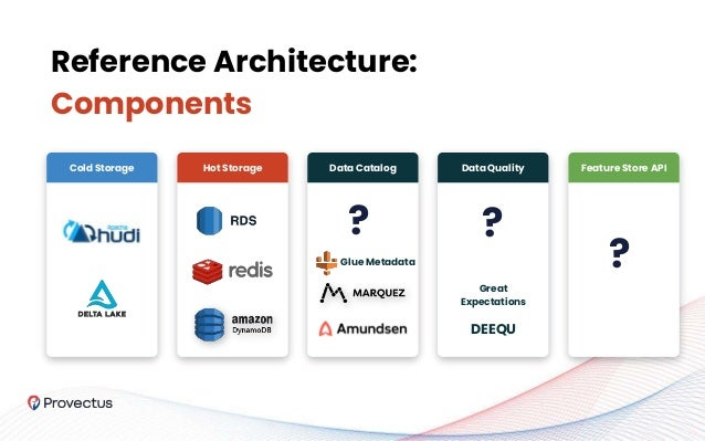 Reference Architecture: Components Cold Storage Hot Storage Data Catalog Data Quality Great Expectations DEEQU Feature Sto...