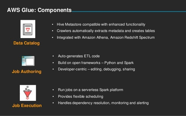AWS Glue: Components Data Catalog ▪ Hive Metastore compatible with enhanced functionality ▪ Crawlers automatically extract...