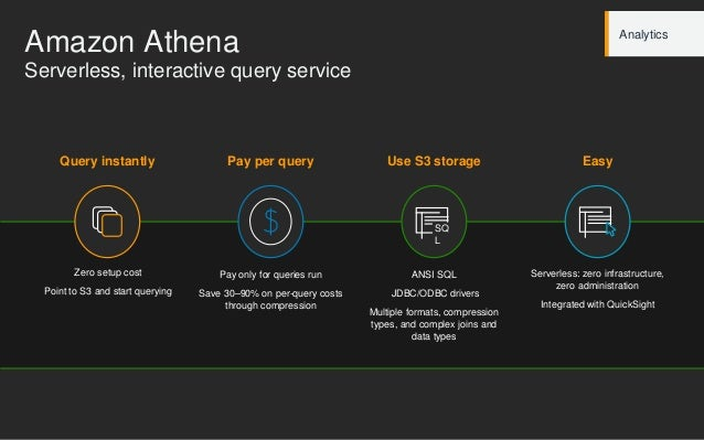 Amazon Athena Pay per query Pay only for queries run Save 30–90% on per-query costs through compression Use S3 storage ANS...