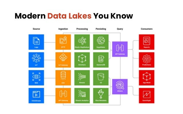 Modern Data Lakes You Know