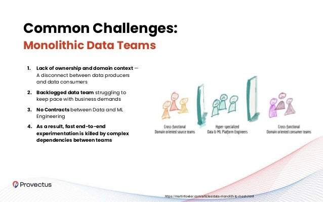 1. Lack of ownership and domain context — A disconnect between data producers and data consumers 2. Backlogged data team s...