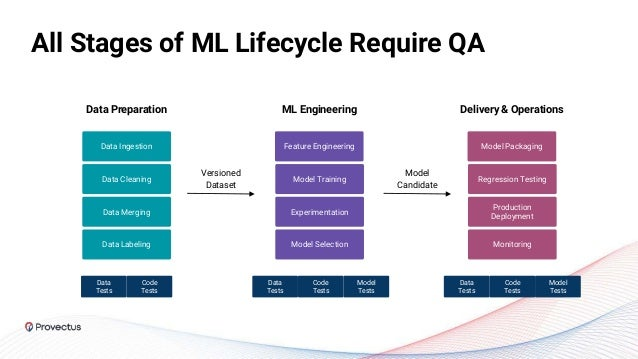 All Stages of ML Lifecycle Require QA Data Ingestion Data Cleaning Data Merging Data Labeling Feature Engineering Versione...