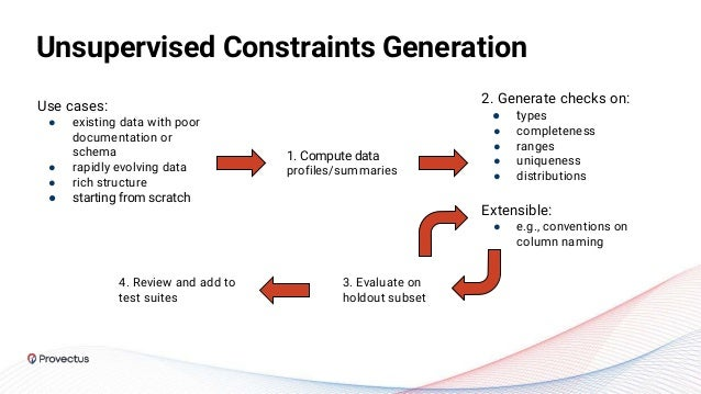 Unsupervised Constraints Generation Use cases: ● existing data with poor documentation or schema ● rapidly evolving data ●...