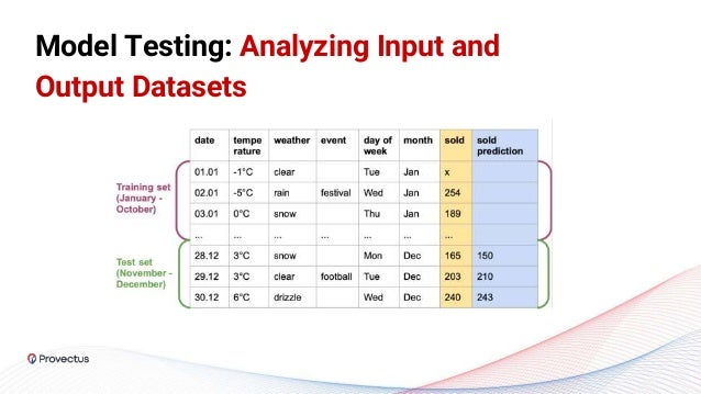 Model Testing: Analyzing Input and Output Datasets