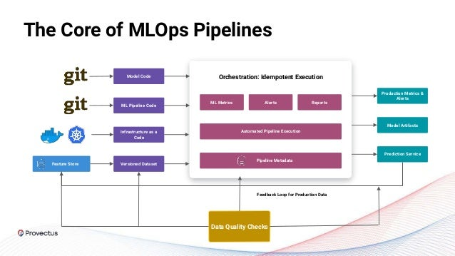 The Core of MLOps Pipelines Model Code ML Pipeline Code Infrastructure as a Code Versioned Dataset Production Metrics & Al...