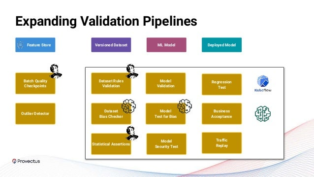 Expanding Validation Pipelines Feature Store ML Model Versioned Dataset Batch Quality Checkpoints Dataset Rules Validation...
