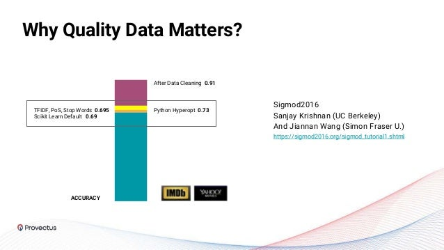 Why Quality Data Matters? After Data Cleaning 0.91 TFIDF, PoS, Stop Words 0.695 Scikit Learn Default 0.69 Python Hyperopt ...