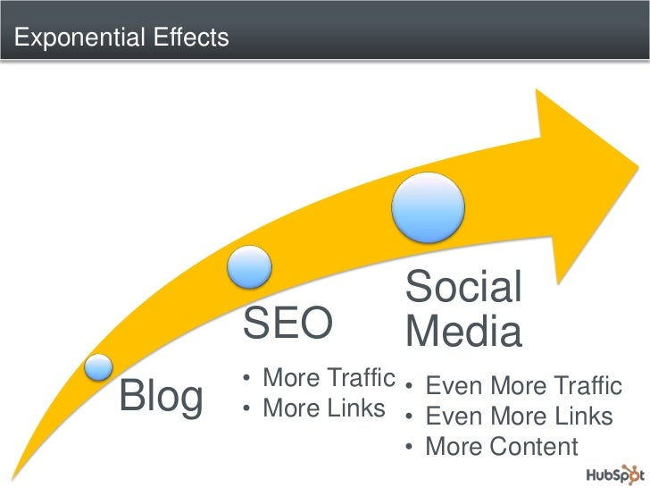 How to Coach Your Clients to Blogging Success Slide 3