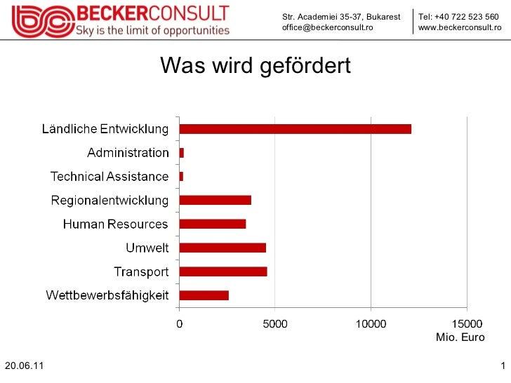 Was wird gefördert 20.06.11 Mio. Euro