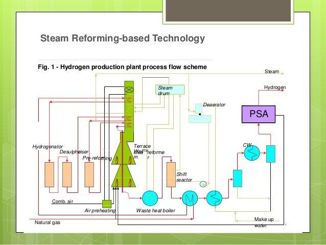 Ppt fw hydrogen production