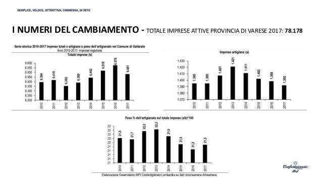 GALLARATE, CITTA' DEL FUTURO A MISURA DI PMI Slide 3