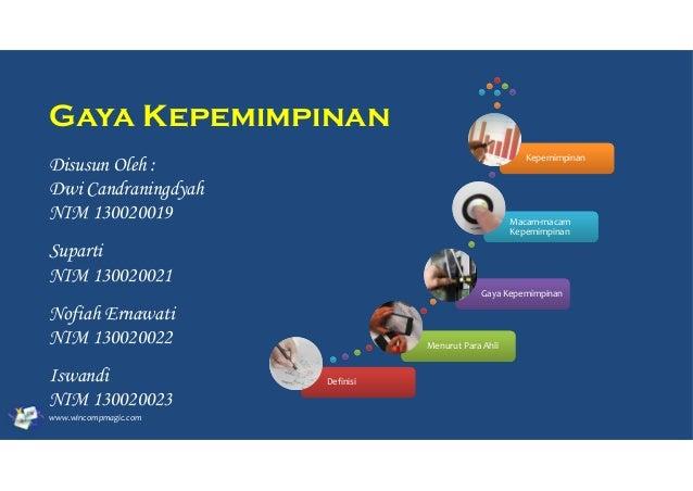 Gaya Kepemimpinan Disusun Oleh : Dwi Candraningdyah NIM 130020019  Kepemimpinan  Macam-macam Kepemimpinan  Suparti NIM 130...