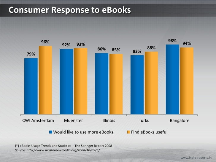 Consumer Response to eBooks<br />www.india-reports.in<br />(*) eBooks Usage Trends and Statistics – The Springer Report 20...