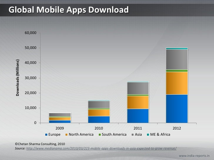 Global Mobile Apps Download<br />www.india-reports.in<br />©Chetan Sharma Consulting, 2010<br />Source: http://www.mediana...