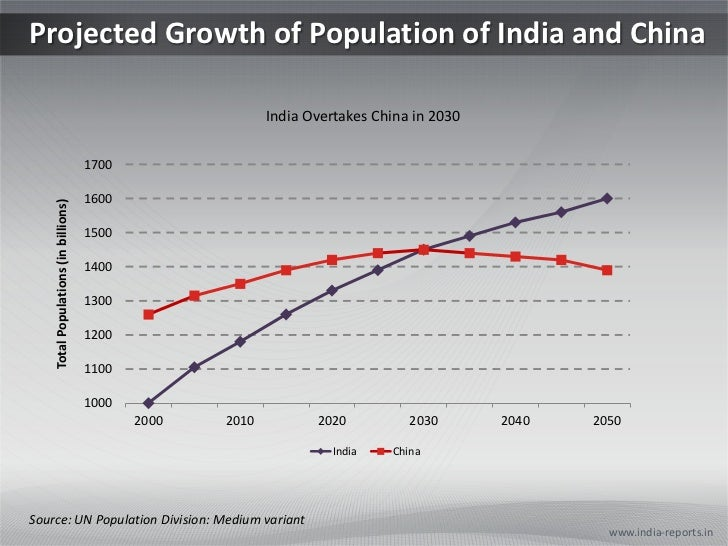 Projected Growth of Population of India and China<br />www.india-reports.in<br />Source: UN Population Division: Medium va...