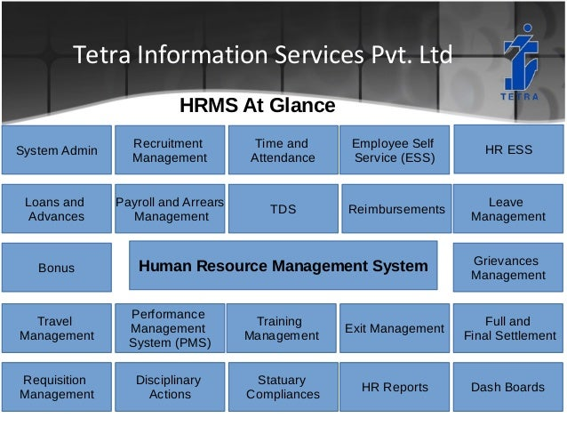 Human Resource Management System (HRMS) Software