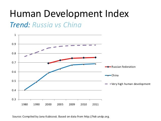 human development index nigeria vs the Nigeria's hdi value for 2015 is 0527— which put the country in the low human development category— positioning it at 152 out of 188 countries and territories between 2005 131and 2015, nigeria's hdi value increased from 0466 to 0527 , an increase of percent.