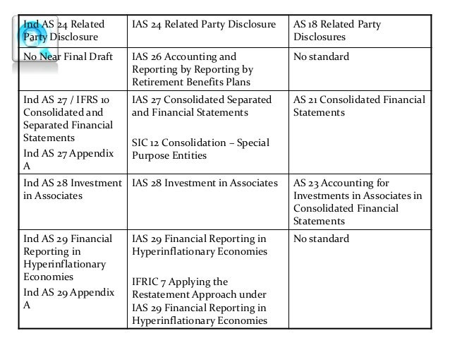 cf8d064d38abc0 AS vs IND AS (Old vs New Indian Accounting Standards)